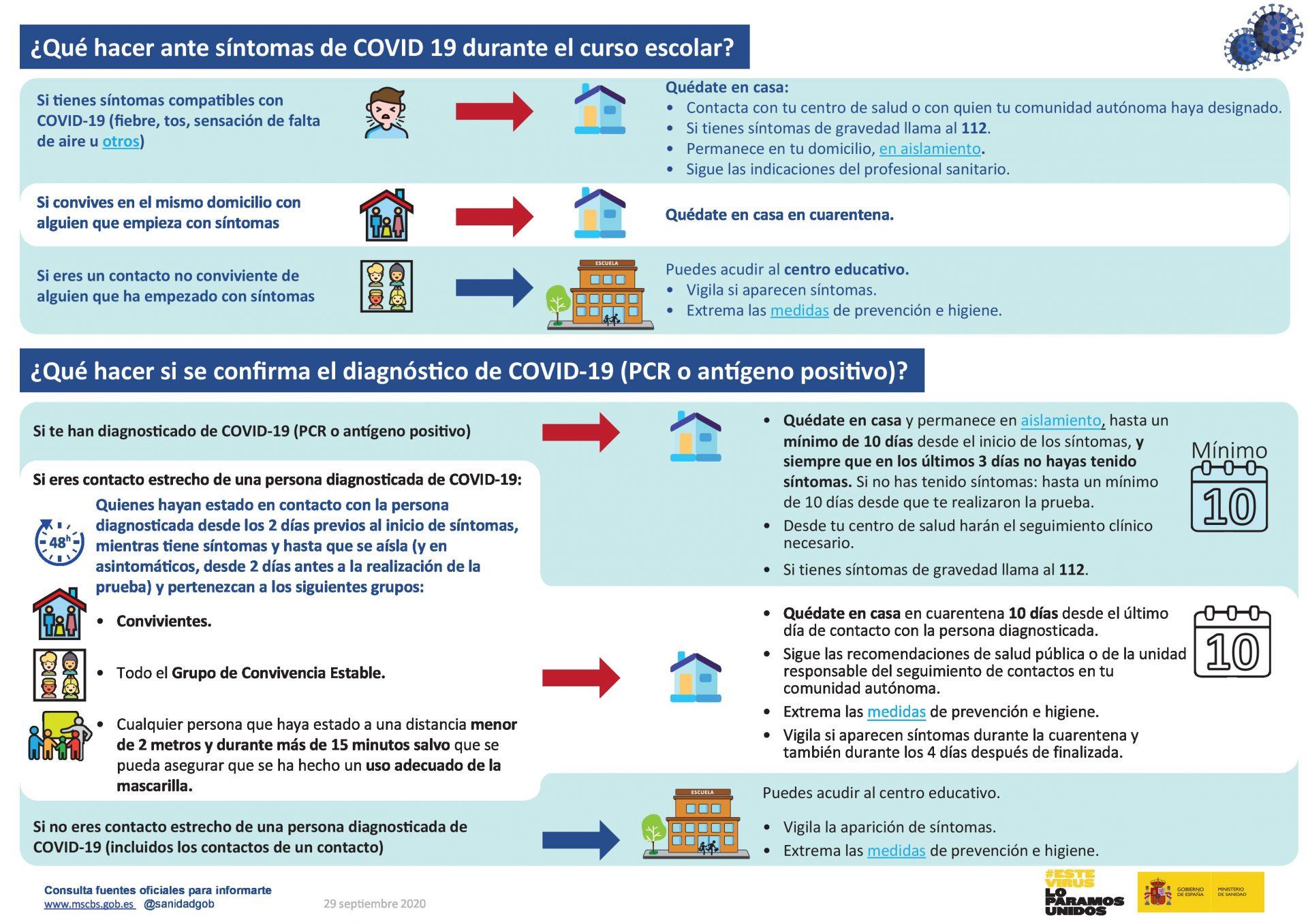 ¿Qué hacer ante síntomas de COVID19 durante el curso escolar?